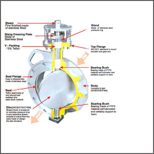 Revolve valves for Motor operated butterfly valve